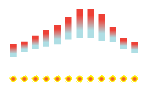 Algarve Temperature Average