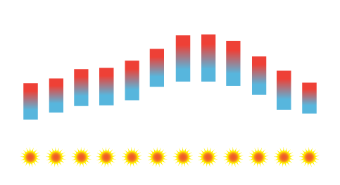 Amarante Temperature Average