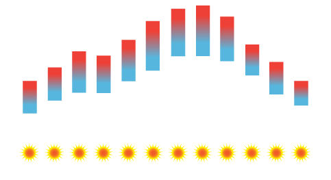 Fátima Temperature Average