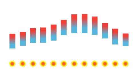 Viana do Castelo Temperature Average