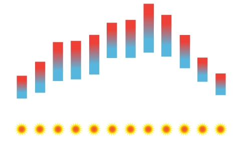 Viseu Temperature Average